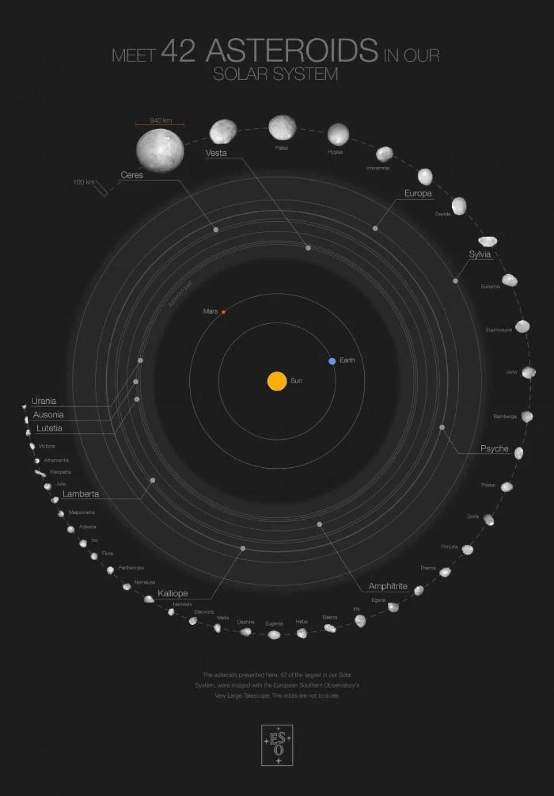 Плакат с изображением 42 астероидов и их орбит