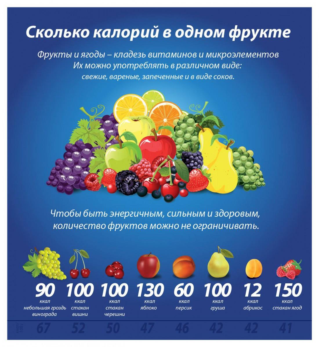 Чтобы не растолстеть, ешь фрукты