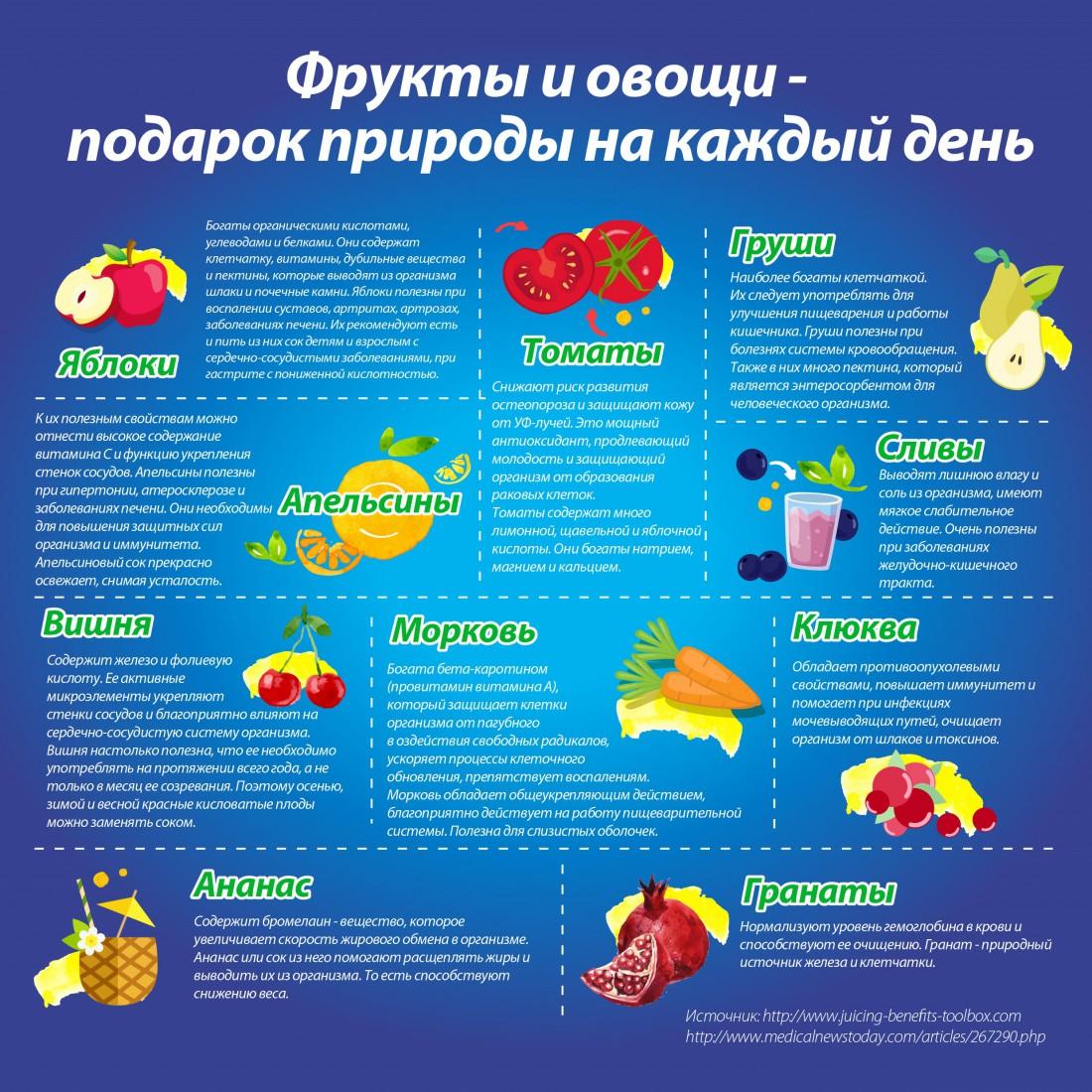 Вместо соков и нектаров ешь натуральные фрукты и овощи