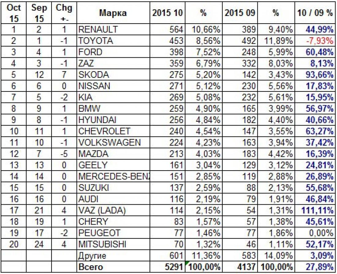 Показатели продаж новых автомобилей в Украине в октябре 2015. данные AUTO-Consulting