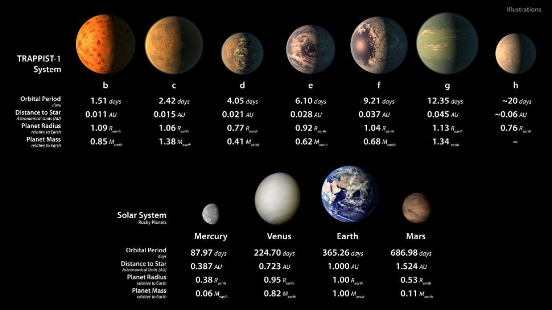 Как показывают расчеты, все планеты очень похожи по характеристикам на Землю