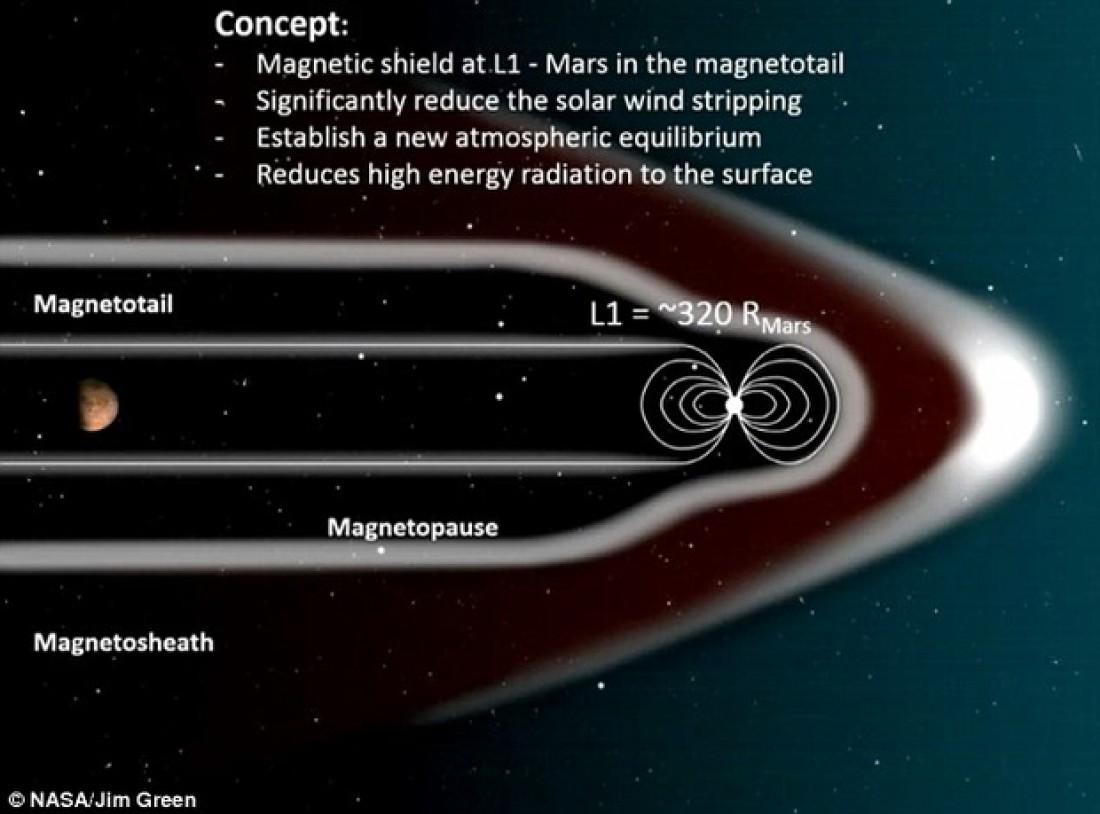Стоит понимать, что создать магнитное поле, закрывающее от солнечного ветра целую планету - задача для человечества пока-что непосильная