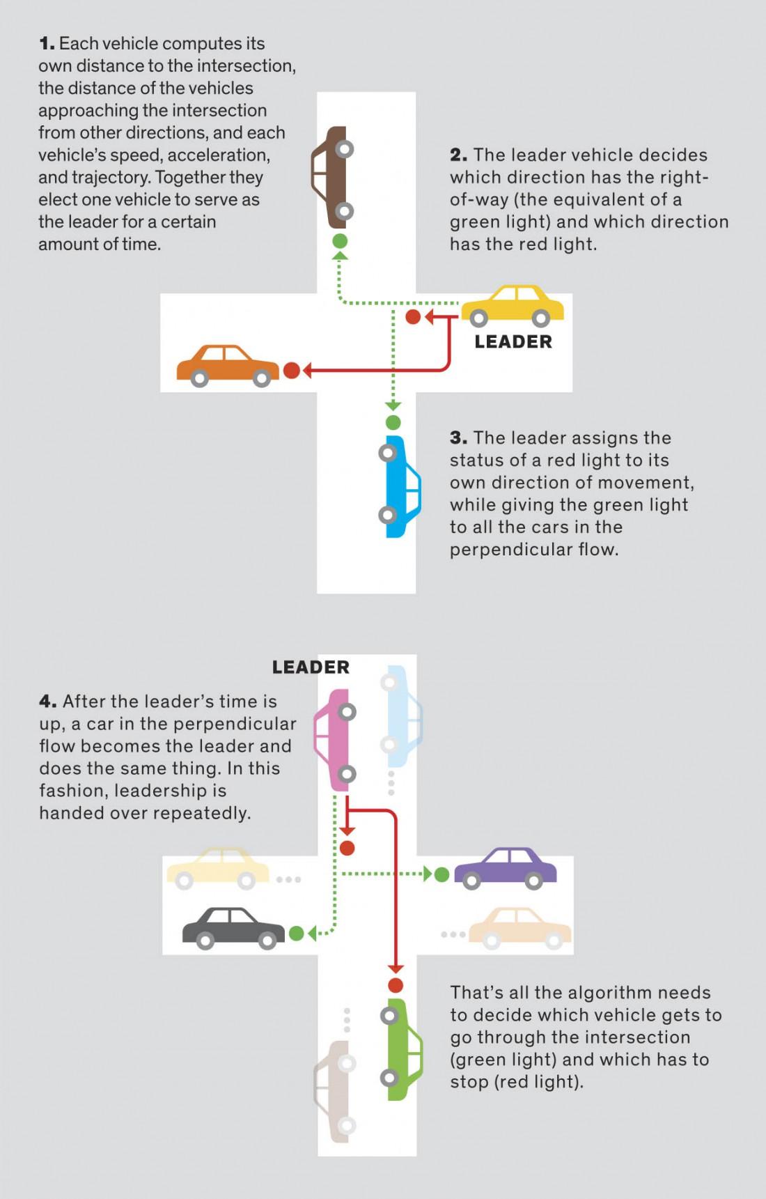 На этой инфографике видно, как реализовывается алгоритм выбора