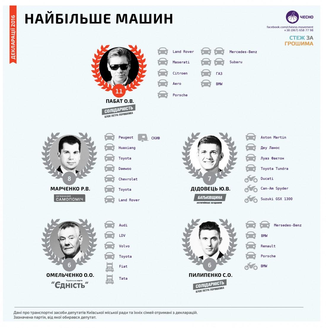 Автомобили депутатов Киевсовета