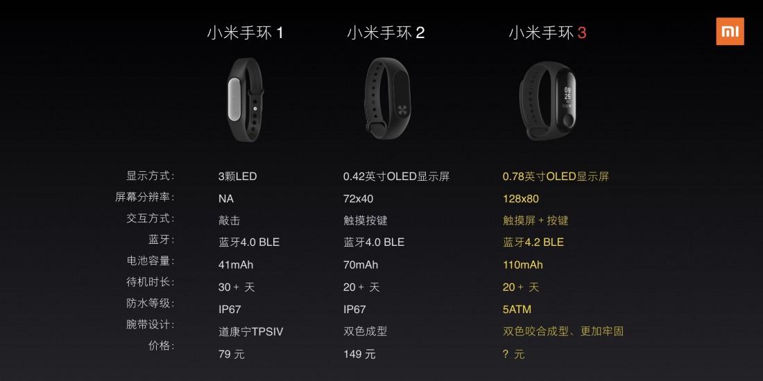Сравнение Xiaomi Mi Band 3 с Xiaomi Mi Band 2 и Xiaomi Mi Band 1