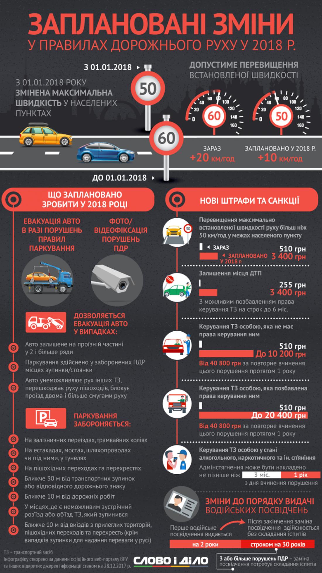 Что изменится для водителей в 2018-ом