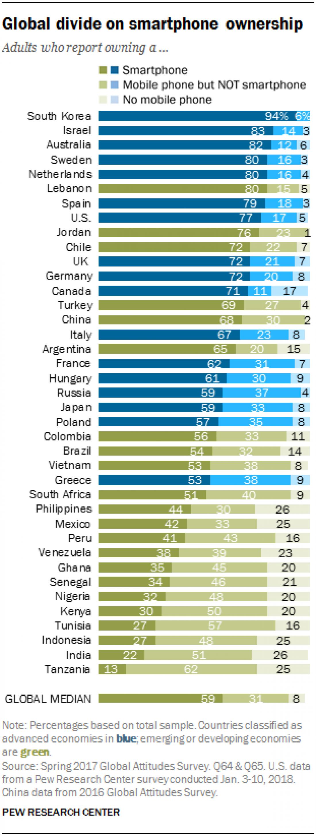 Соотношение владельцев смартфонов и телефонов