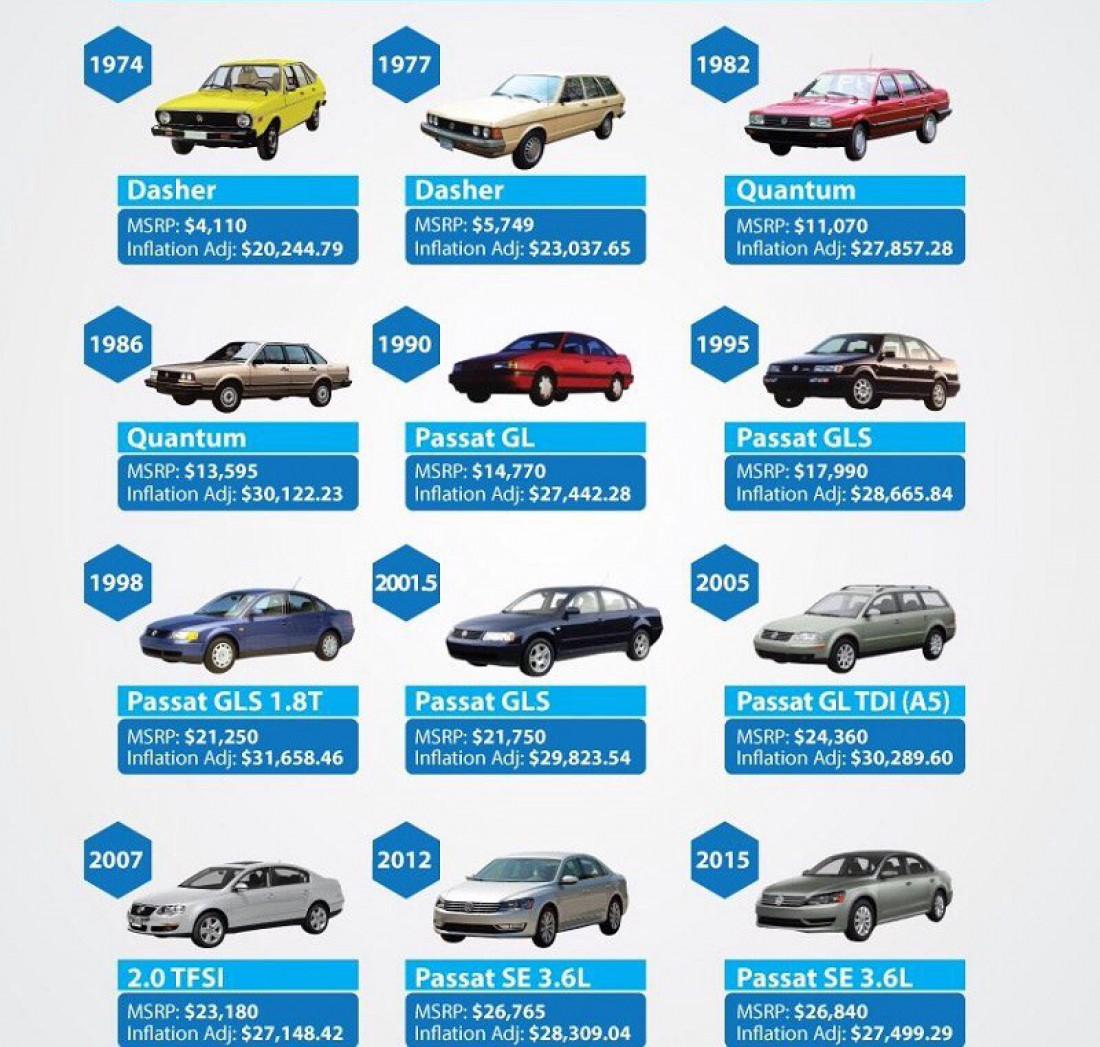 VW сравнил цены на Passat за 43 года