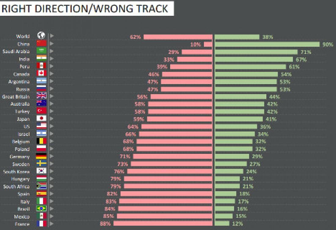 Рейтинг недовольных стран