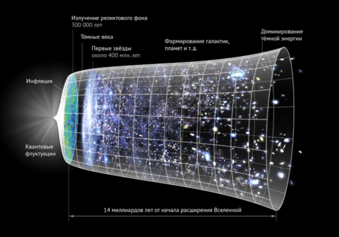 Инфляционная модель Вселенной