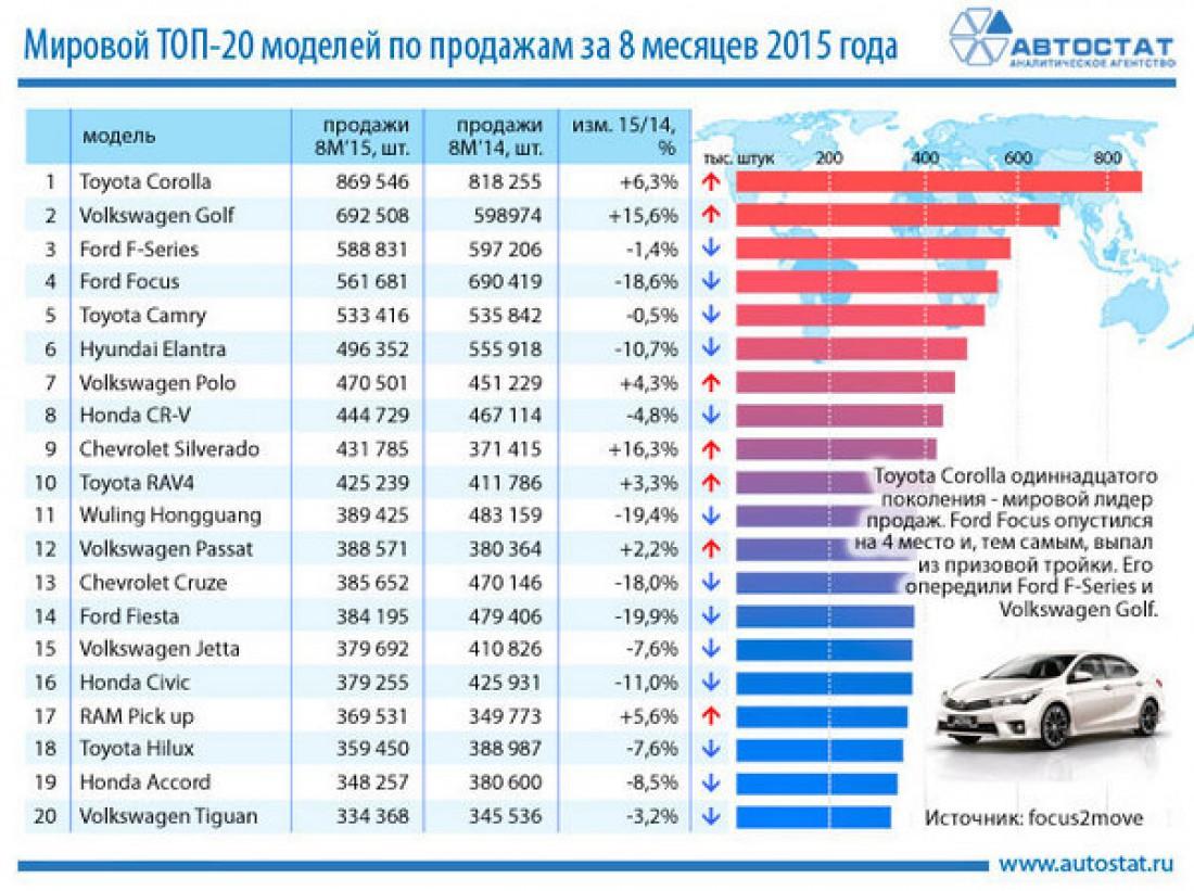 Самые популярные авто мира