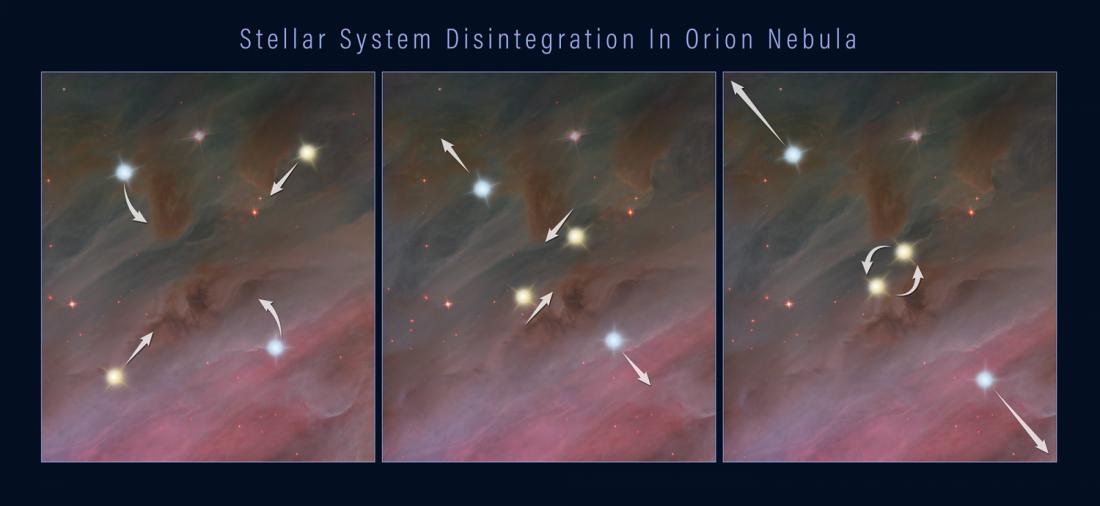 Пример взаимодействия, при котором звезды приобретают достаточно энергии для вылета из скопления