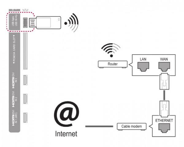 Как настроить телевизор lg: WiFi