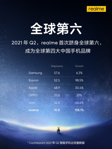 ТОП-смартфонов по продажам в мире