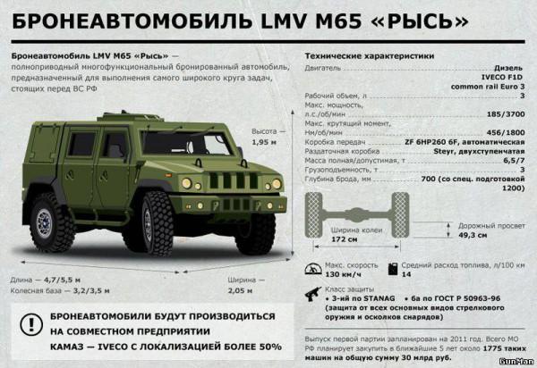 Характеристики LMV M65
