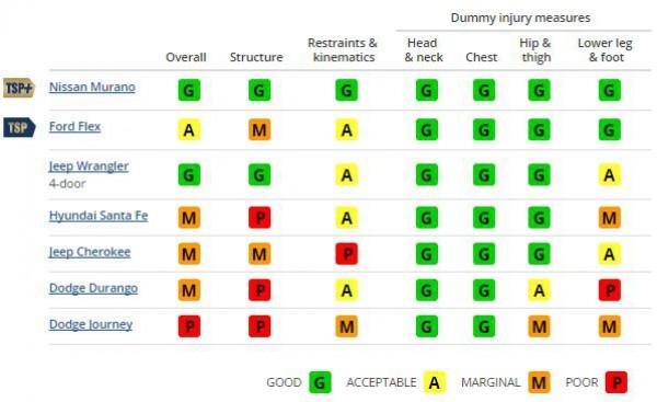 Результаты краш-тестов IIHS