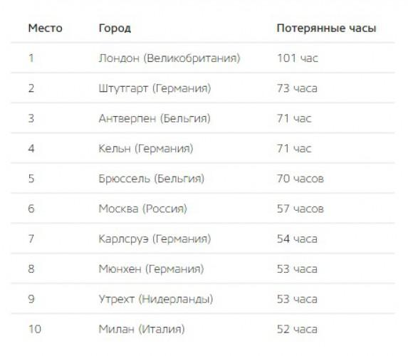 Топ-10 европейских городов с самыми загруженными дорогами