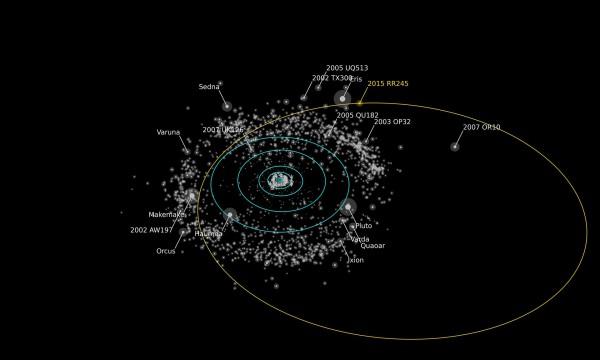 Орбита карликовой планеты