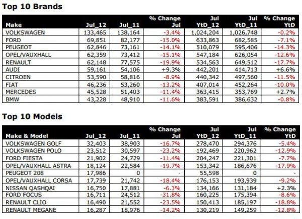 Июльский рейтинг продаж автомобилей в Европе