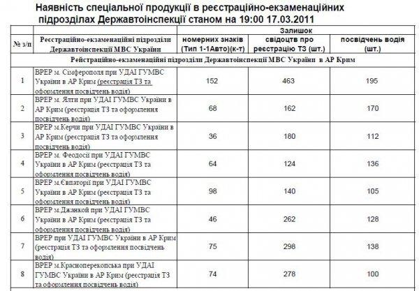 Украина штрафы гаи 2013