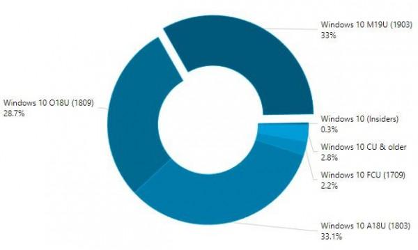 Распределение версий Windows 10