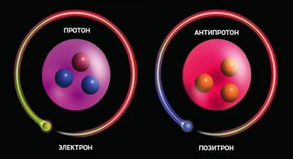 Протон и антипротон
