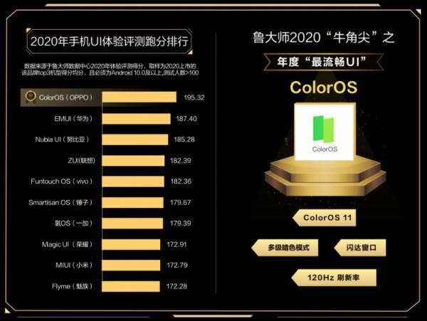 ColorOS признана лучшей оболочкой