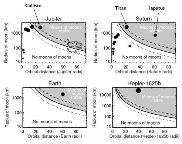 Стабильные сублуны возле Юпитера, Сатурна, Земли и экзопланеты Кеплер 1625b