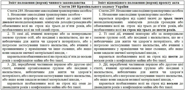 Предложенные изменения в УК Украины