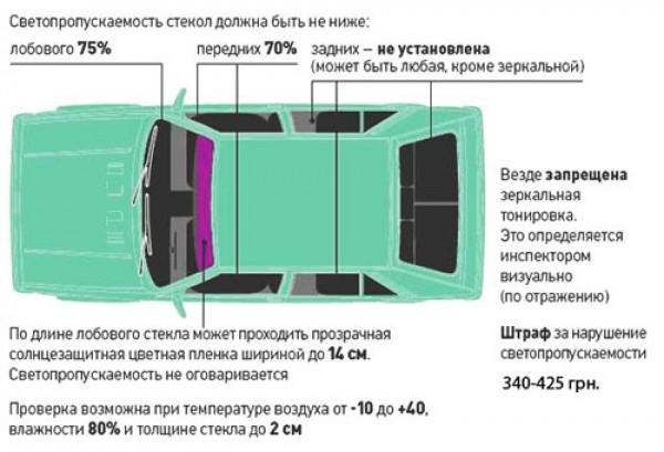 Действующие стандарты тонировки автомобиля