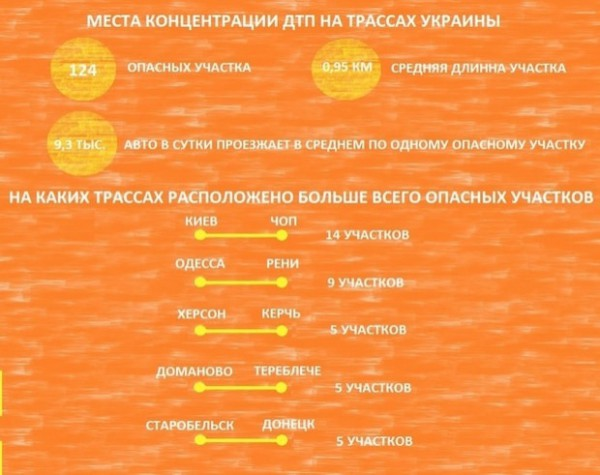 Концентрация ДТП на трассах Украины