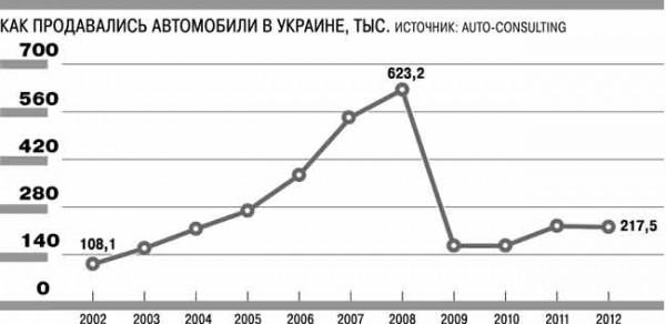 Динамика продаж автомобилей в Украине