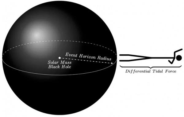 Человек приближается к горизонту событий черной дыры размером с Солнце.