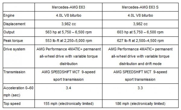 Технические характеристики нового Mercedes-Benz E-Class от AMG