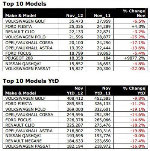 ТОП-10 моделей автомобилей в Европе (ноябрь 2012 и 11 месяцев 2012 года)