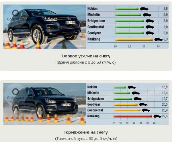 Тест зимних шин: Торможение на снегу