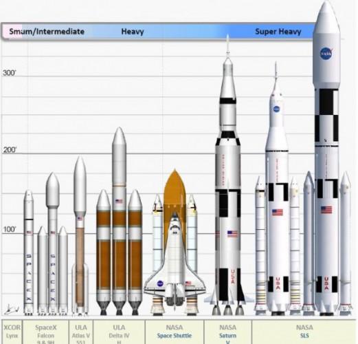 Сравнение ракет NASA