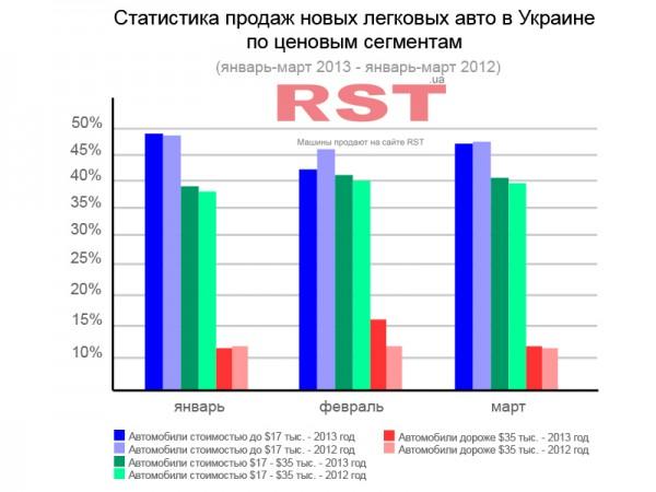 Структура продаж автомобилей в Украине за 3 месяца 2013 года