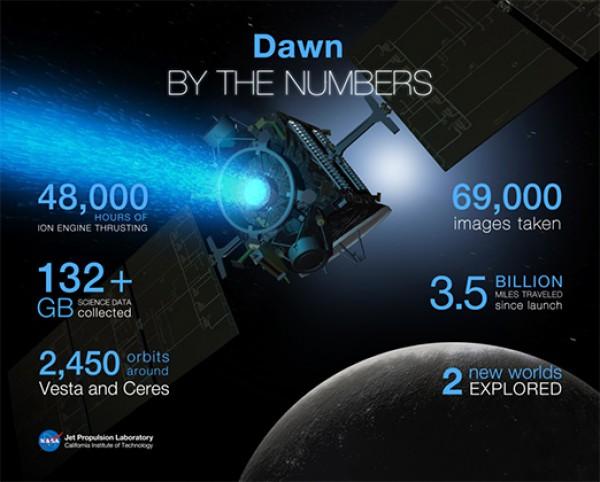 Цифры зонда Dawn