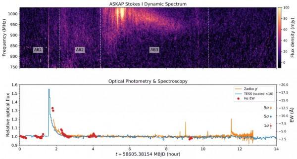 Радио и оптические данные от Проксима Центавра в ночь на 2 мая 2019 года