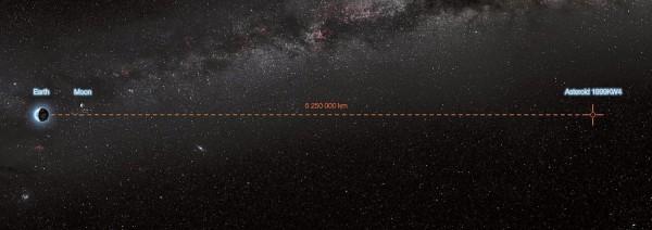 Минимальное расстояние между 1999 KW4 и Землей во время их сближения