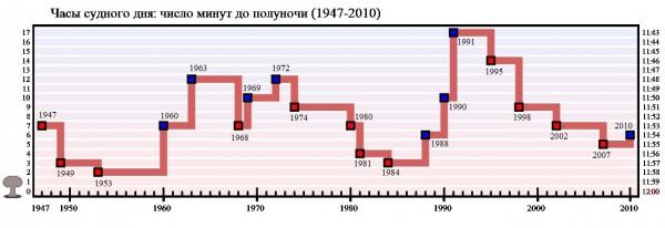 Как переводили часы с 1947 по 2010 годы