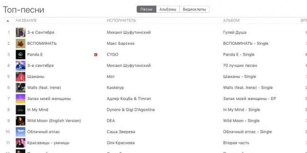 ТОП iTunes