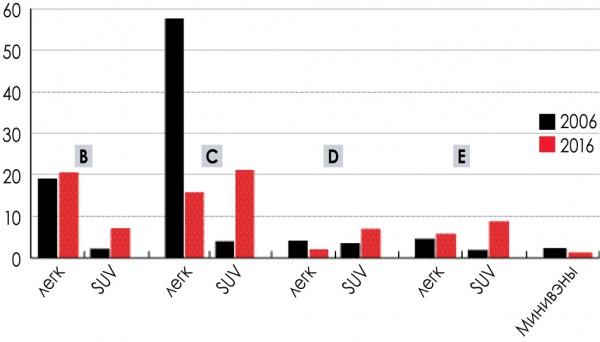 Динамика по классам в 2006 и 2016 гг