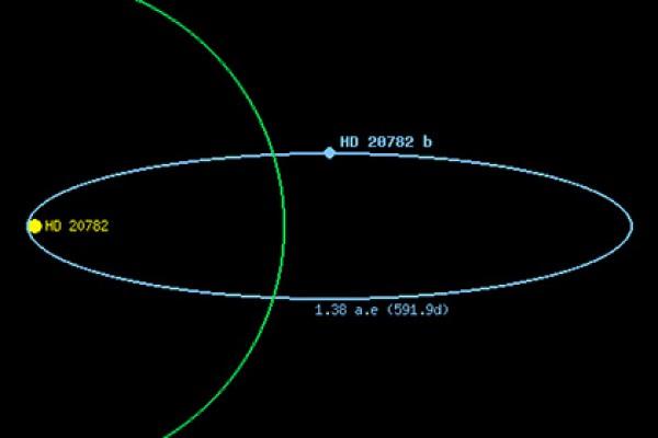 Орбита экзопланеты HD 20782