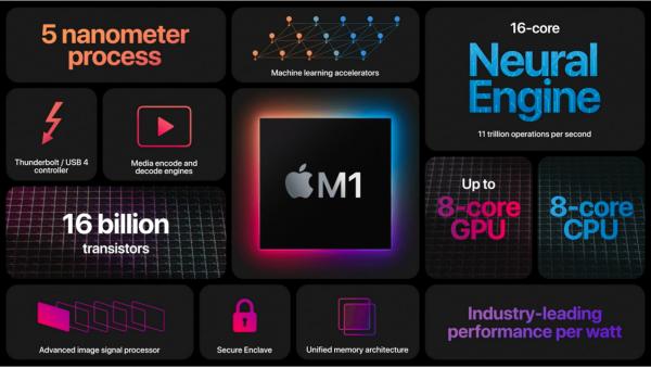 Новый чип M1