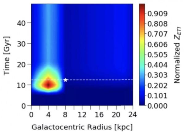 Рисунок из статьи показывает возраст Млечного Пути в миллиардах лет (ось y) в зависимости от расстояния от центра галактики (ось x), обнаруживая горячую точку для цивилизации через 8 миллиардов лет после образования галактики и в 13 000 световых лет от центра галактики