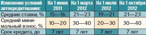Изменение ставок по автокредитам в течение года