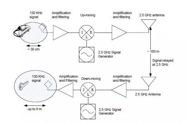 Схема работы антенн