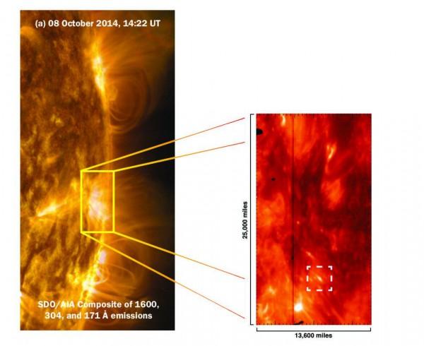 Псевдошоки в форме головастиков в белой рамке происходят из сильных магнитных областей на поверхности Солнца